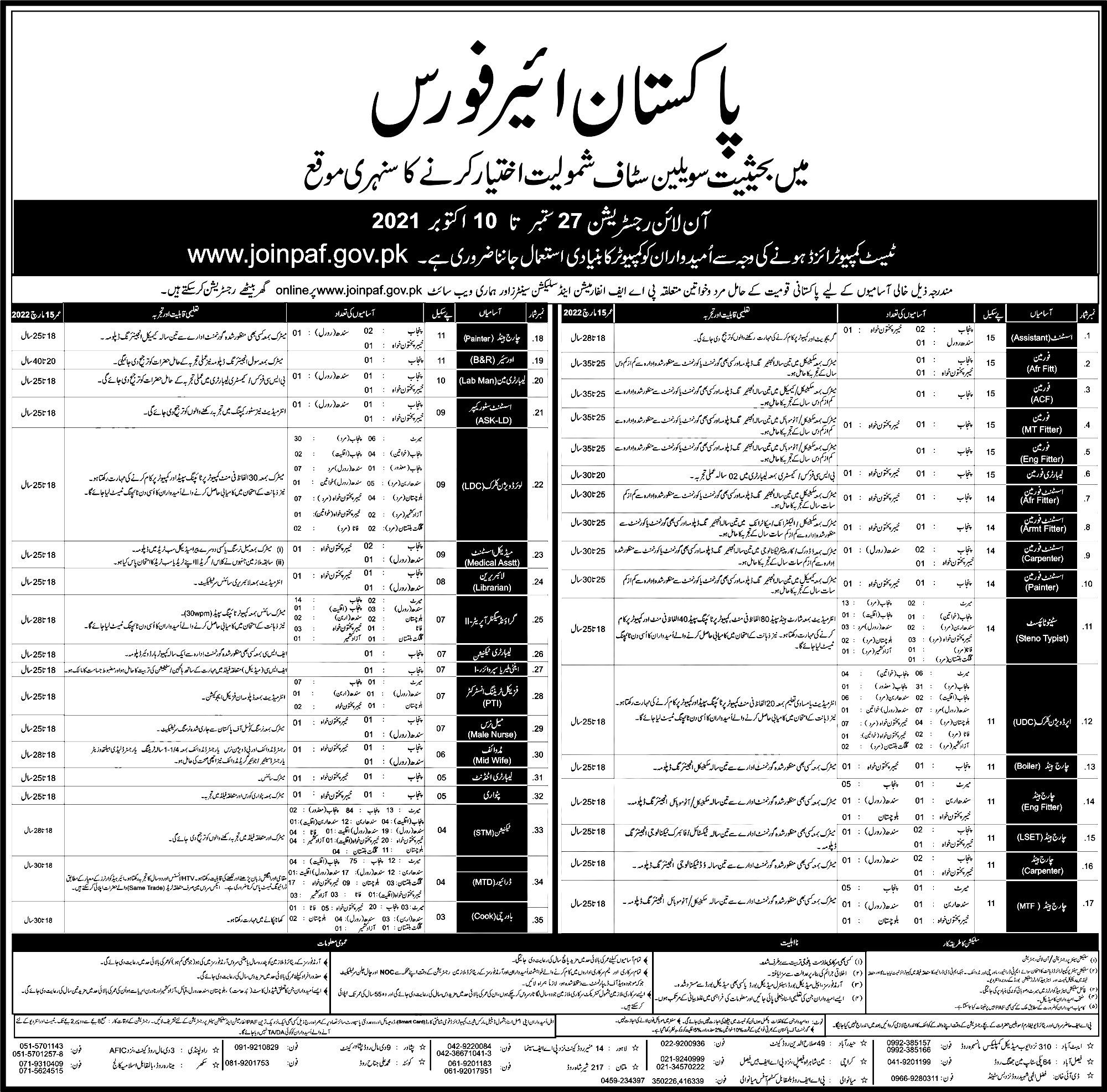 Join PAF as Civilian Jobs 2021