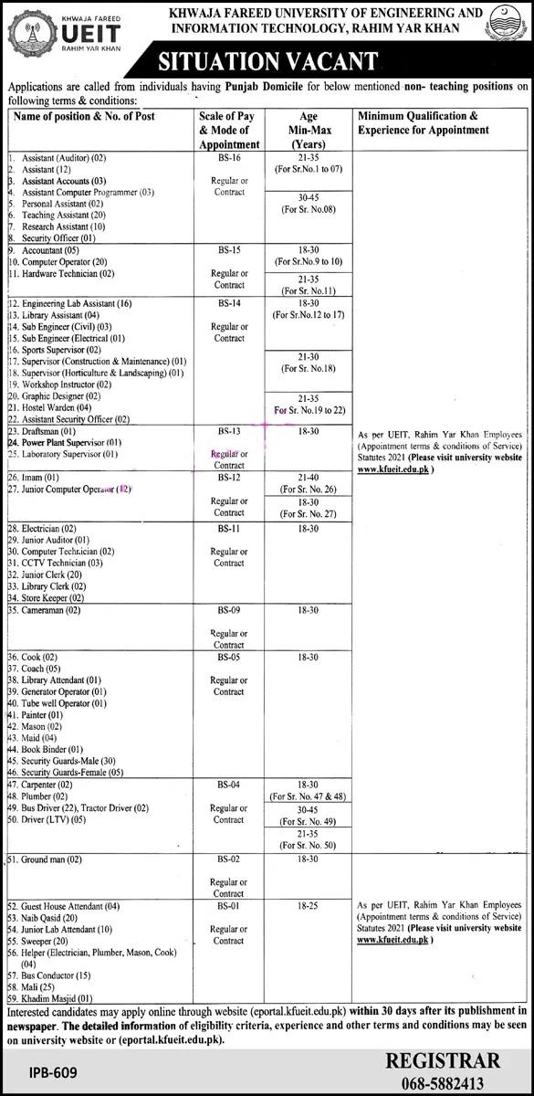 Khwaja Fareed UEIT Rahim Yar Khan Jobs 2021