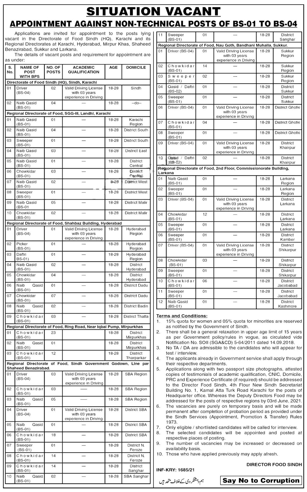 Food Department Sindh Class IV Jobs 2021